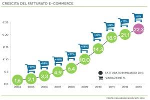 crescita e commerce websites, armah.it