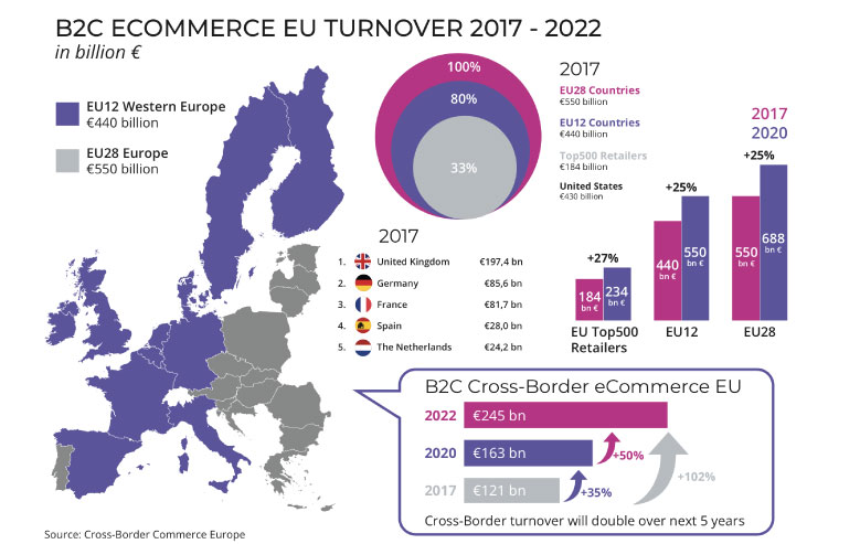 L'Europa stimola l'e-commerce